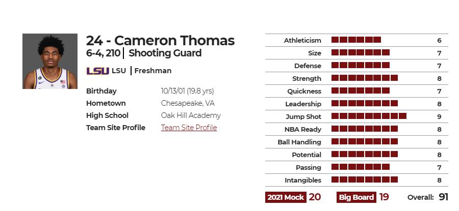 卡梅伦-托马斯(Cameron Thomas)nbadraft版球员评分图